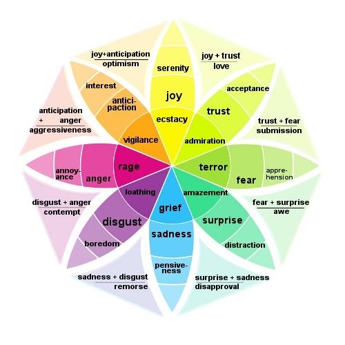 Povezanost boja i emocija